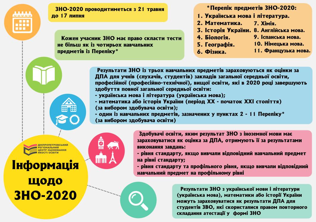 info_zno_2020