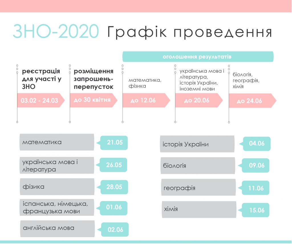 графік ЗНО 2020