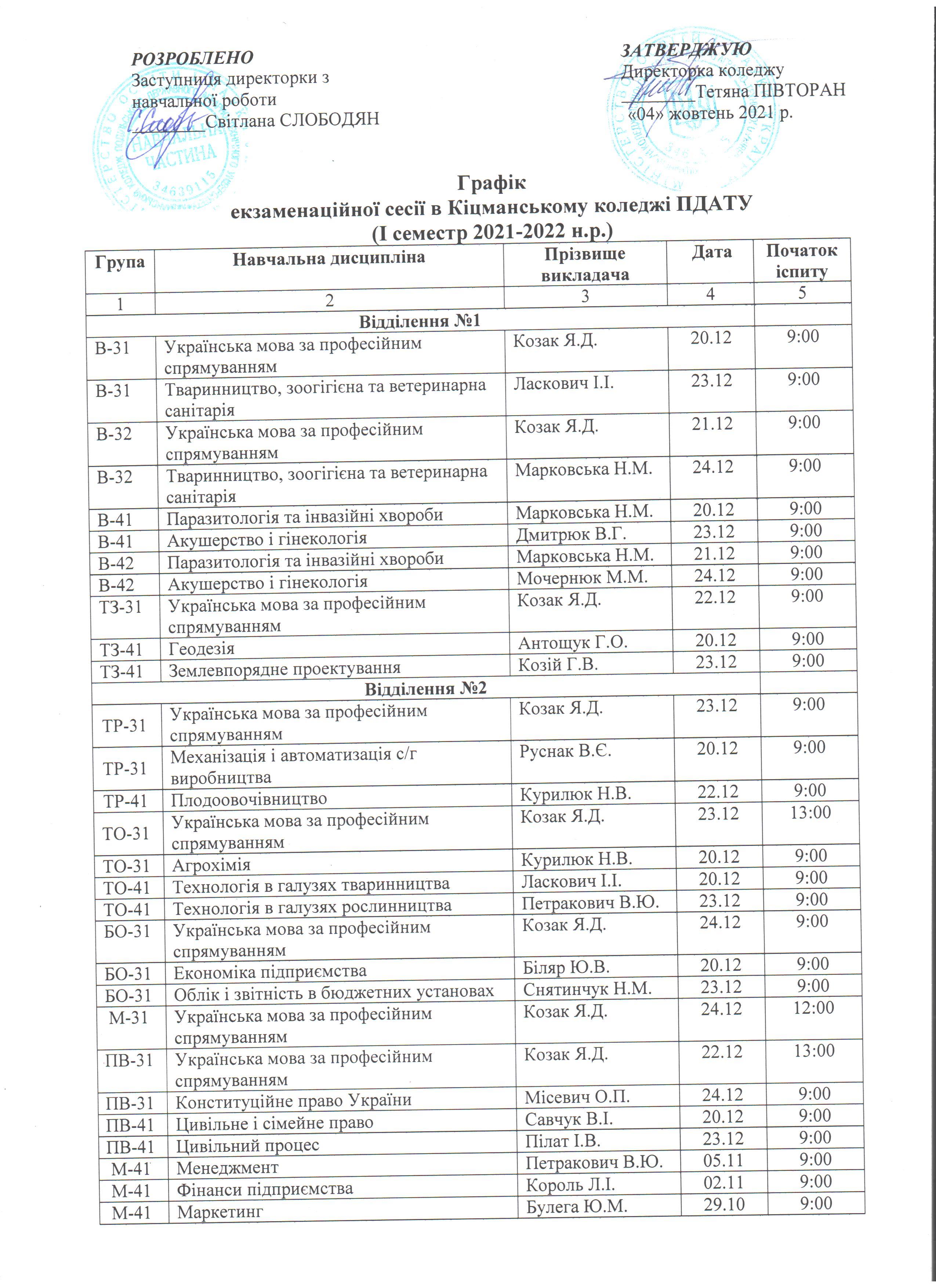 Графік екзаменаційної сесії І семестр 2021-2022 н.р.